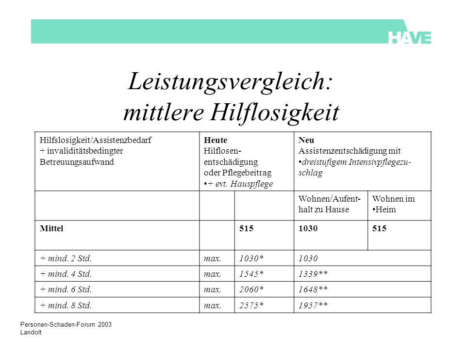 Personen-Schaden-Forum 2003 Landolt Leistungsvergleich: mittlere Hilflosigkeit Hilfslosigkeit/Assistenzbedarf + invaliditätsbedingter Betreuungsaufwand Heute Hilflosen- entschädigung oder Pflegebeitrag + evt.