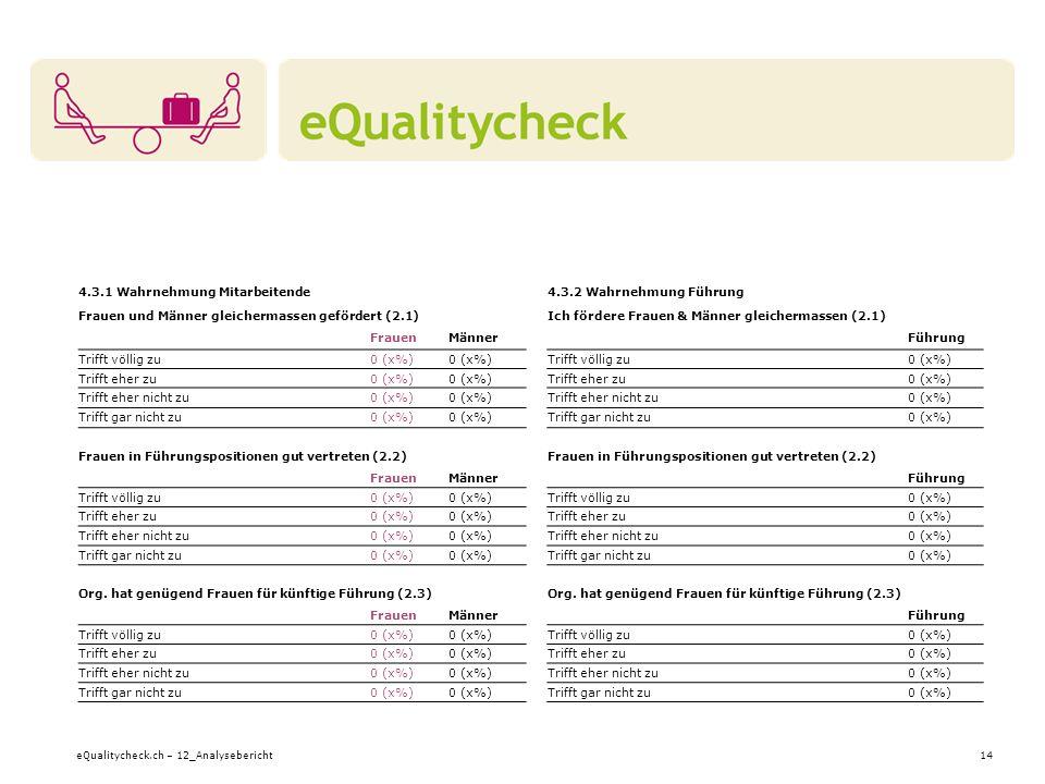 eQualitycheck.ch – 12_Analysebericht14 4.3.1 Wahrnehmung Mitarbeitende Frauen und Männer gleichermassen gefördert (2.1) FrauenMänner Trifft völlig zu0 (x%) Trifft eher zu0 (x%) Trifft eher nicht zu0 (x%) Trifft gar nicht zu0 (x%) Frauen in Führungspositionen gut vertreten (2.2) FrauenMänner Trifft völlig zu0 (x%) Trifft eher zu0 (x%) Trifft eher nicht zu0 (x%) Trifft gar nicht zu0 (x%) Org.