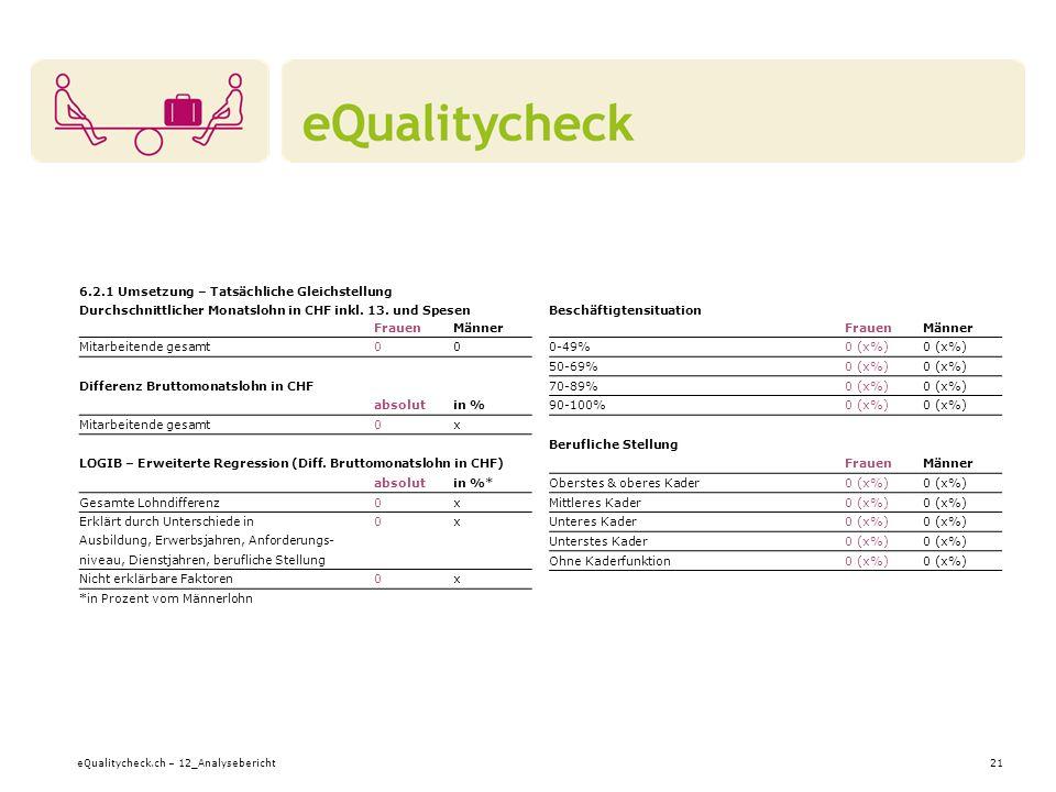 eQualitycheck.ch – 12_Analysebericht21 Beschäftigtensituation FrauenMänner 0-49%0 (x%) 50-69%0 (x%) 70-89%0 (x%) 90-100%0 (x%) Berufliche Stellung FrauenMänner Oberstes & oberes Kader0 (x%) Mittleres Kader0 (x%) Unteres Kader0 (x%) Unterstes Kader0 (x%) Ohne Kaderfunktion0 (x%) 6.2.1 Umsetzung – Tatsächliche Gleichstellung Durchschnittlicher Monatslohn in CHF inkl.