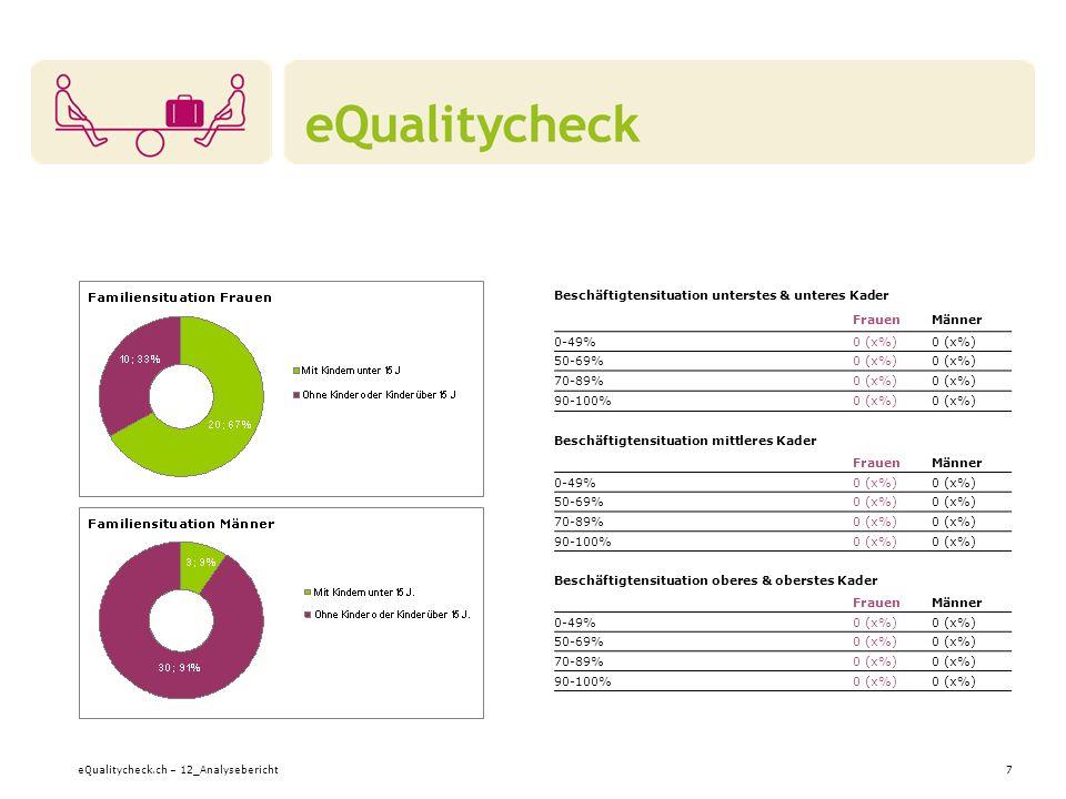 eQualitycheck.ch – 12_Analysebericht7 Beschäftigtensituation unterstes & unteres Kader FrauenMänner 0-49%0 (x%) 50-69%0 (x%) 70-89%0 (x%) 90-100%0 (x%) Beschäftigtensituation mittleres Kader FrauenMänner 0-49%0 (x%) 50-69%0 (x%) 70-89%0 (x%) 90-100%0 (x%) Beschäftigtensituation oberes & oberstes Kader FrauenMänner 0-49%0 (x%) 50-69%0 (x%) 70-89%0 (x%) 90-100%0 (x%)