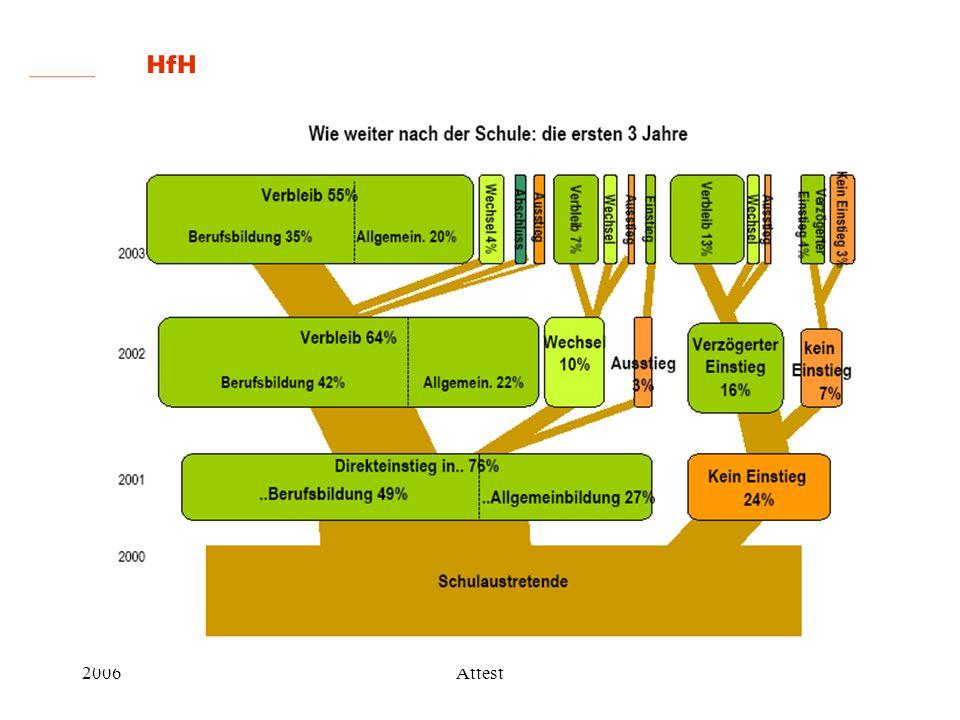 2006Attest Literatur Felkendorff, K, & Lischer, E.