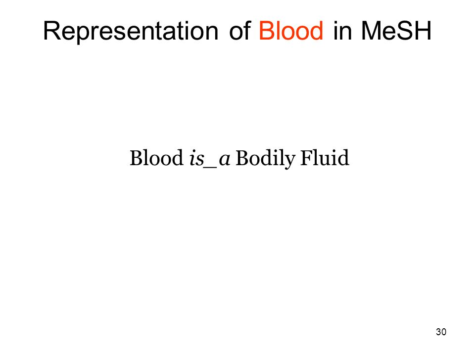 30 Representation of Blood in MeSH Blood is_a Bodily Fluid
