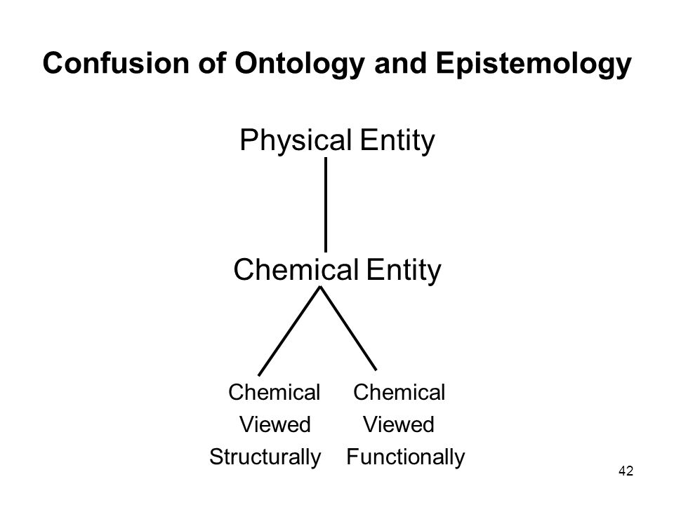 42 Confusion of Ontology and Epistemology Physical Entity Chemical Entity Chemical Viewed Structurally Functionally