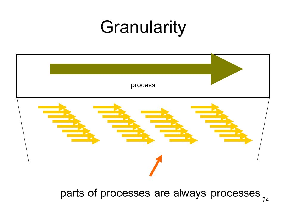 74 Granularity process parts of processes are always processes