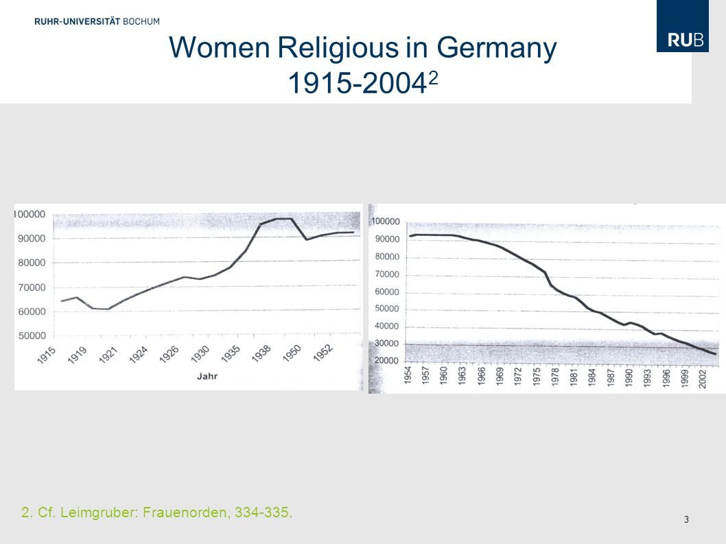 3 2. Cf. Leimgruber: Frauenorden, 334-335. Women Religious in Germany 1915-2004 2
