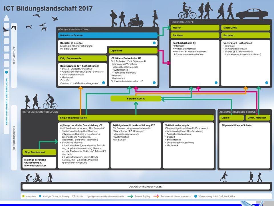 ZLI 2. Dez. 2010 Weiterbildung nach der Informatikgrundbildung