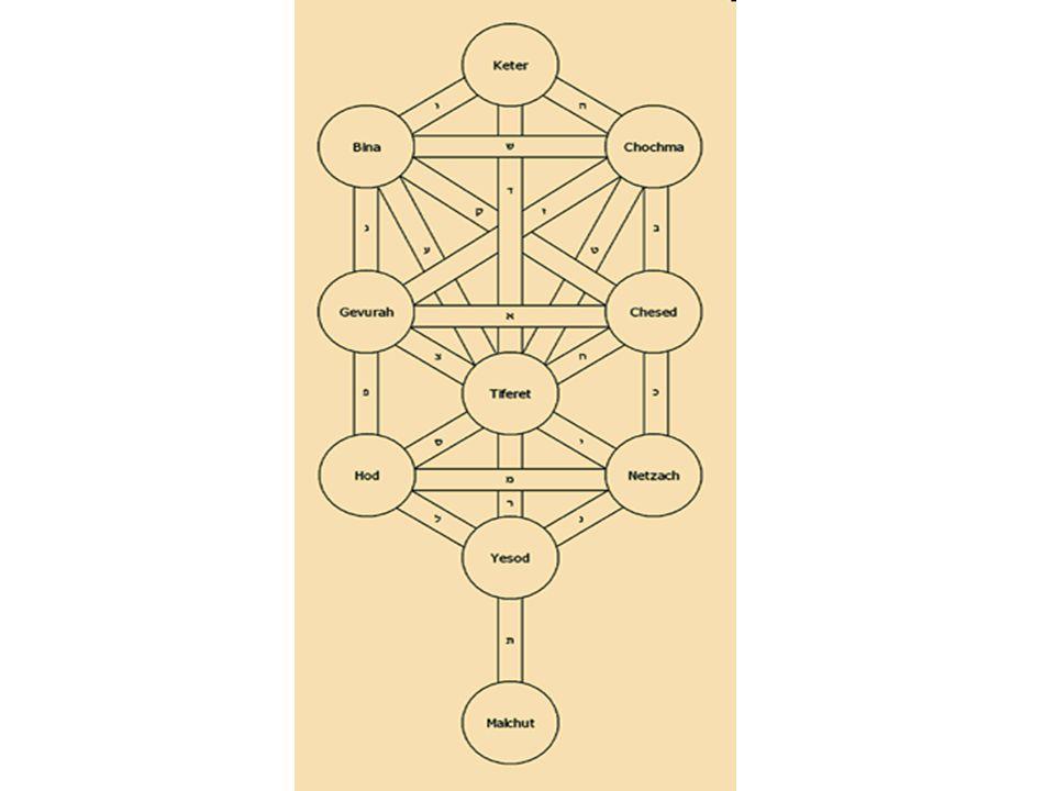 1.Keter: die höchste Krone, Gottesname EHiJeH; 2.