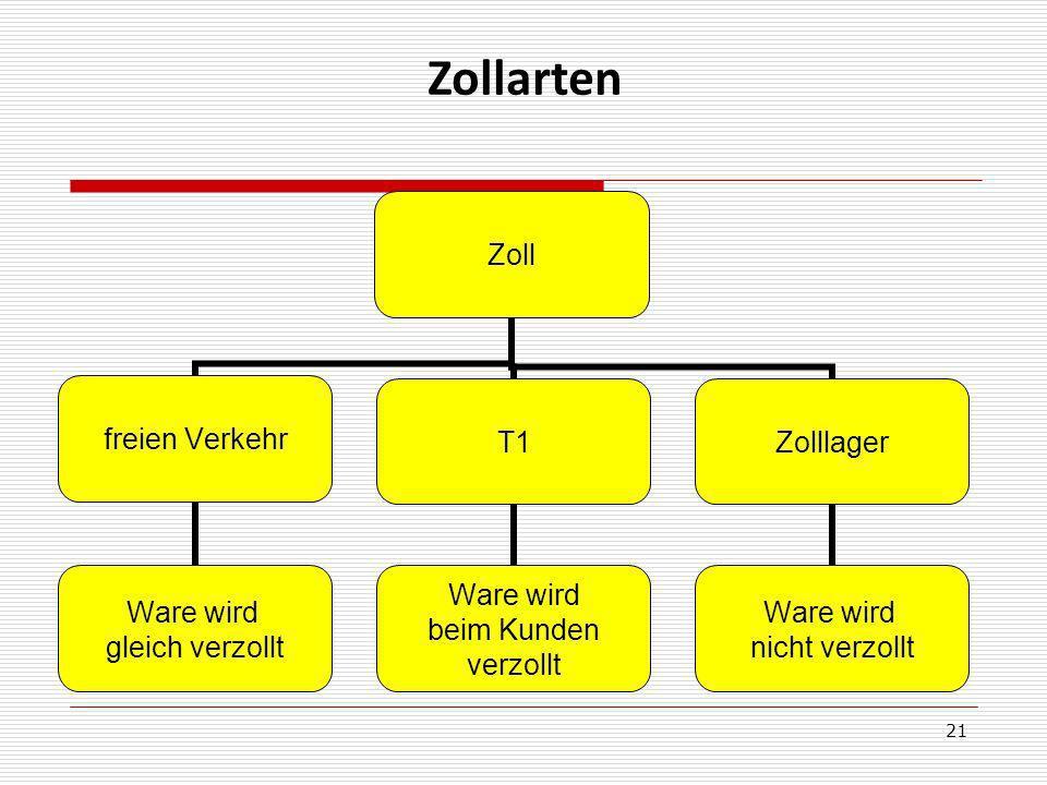21 Zollarten Zoll freien Verkehr Ware wird gleich verzollt T1 Ware wird beim Kunden verzollt Zolllager Ware wird nicht verzollt