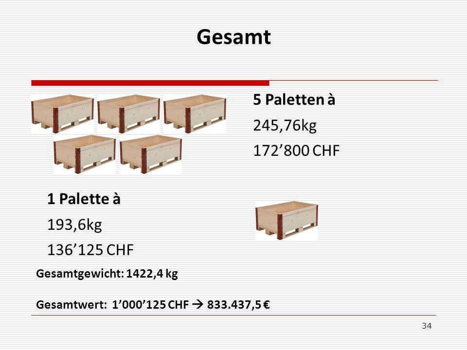 34 Gesamt 5 Paletten à 245,76kg 172800 CHF 1 Palette à 193,6kg 136125 CHF Gesamtgewicht: 1422,4 kg Gesamtwert: 1000125 CHF 833.437,5