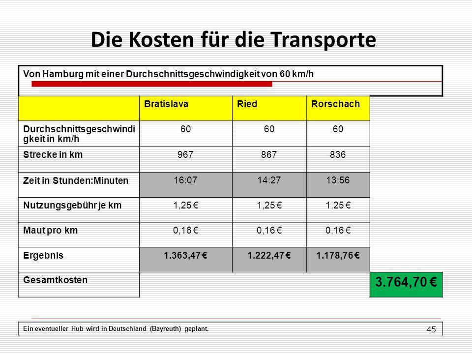 45 Von Hamburg mit einer Durchschnittsgeschwindigkeit von 60 km/h BratislavaRiedRorschach Durchschnittsgeschwindi gkeit in km/h 60 Strecke in km 967867836 Zeit in Stunden:Minuten 16:0714:2713:56 Nutzungsgebühr je km 1,25 Maut pro km 0,16 Ergebnis1.363,47 1.222,47 1.178,76 Gesamtkosten 3.764,70 Ein eventueller Hub wird in Deutschland (Bayreuth) geplant.