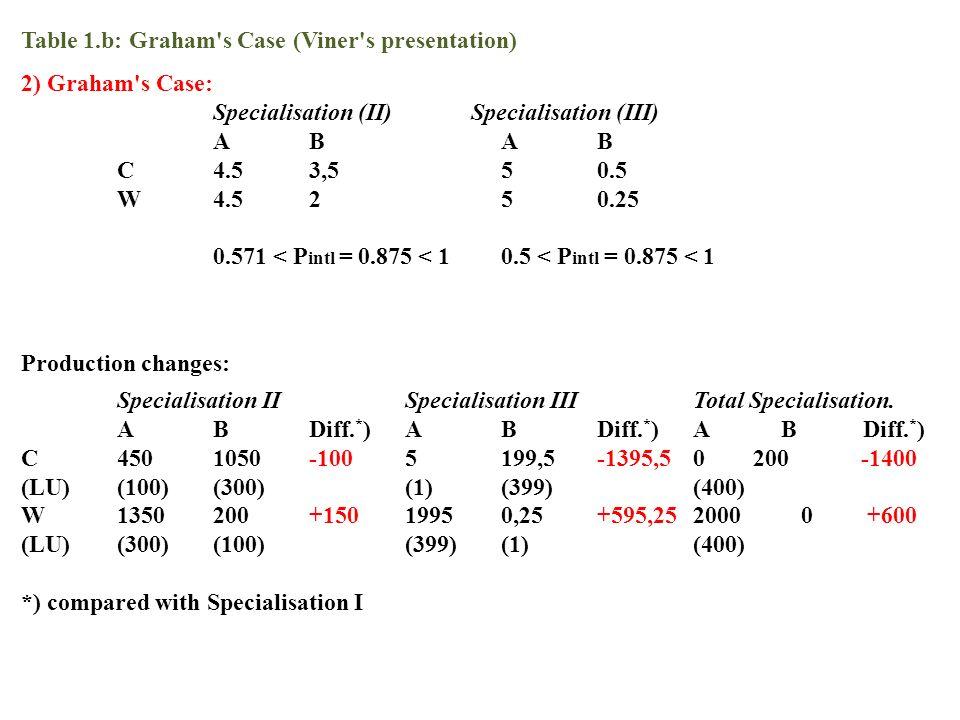 Table 1.b: Graham's Case (Viner's presentation) 2) Graham's Case: Specialisation (II) Specialisation (III) ABAB C4.53,550.5 W4.5250.25 0.571 < P intl