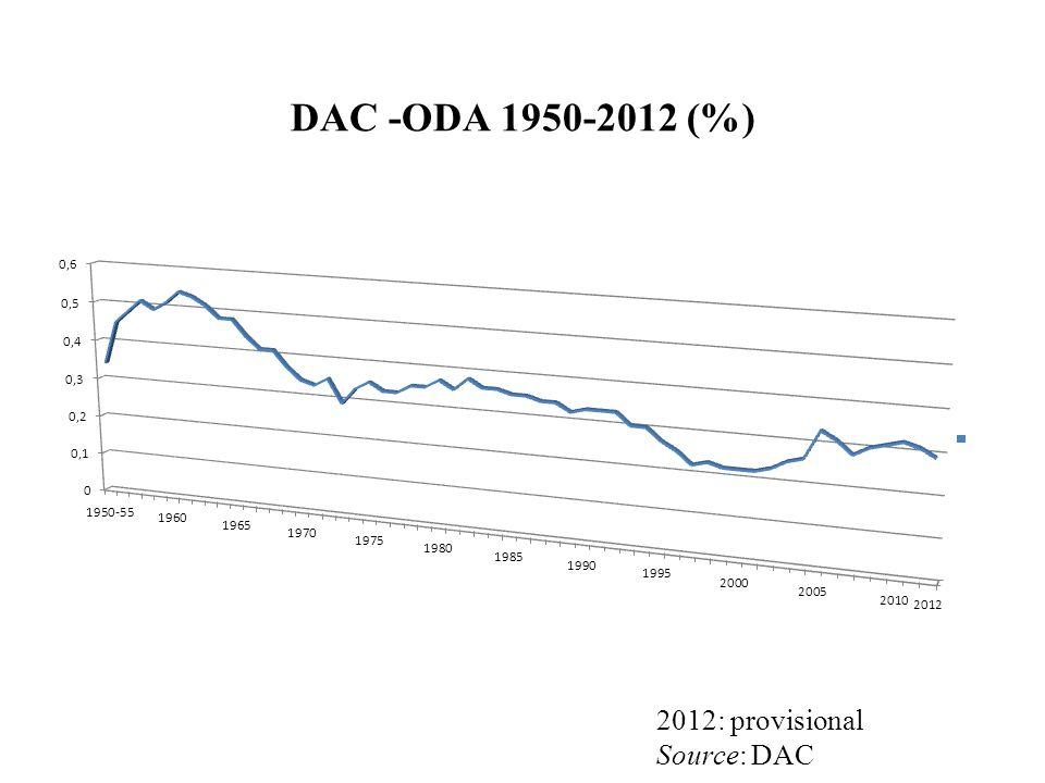 DAC -ODA 1950-2012 (%) 2012: provisional Source: DAC