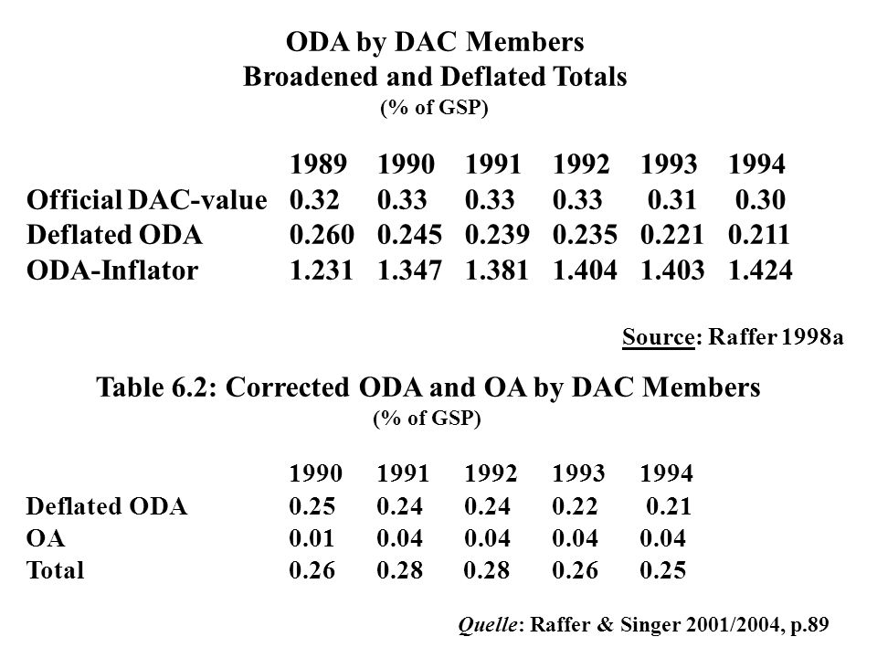 ODA by DAC Members Broadened and Deflated Totals (% of GSP) 198919901991199219931994 Official DAC-value 0.32 0.33 0.33 0.33 0.31 0.30 Deflated ODA 0.2