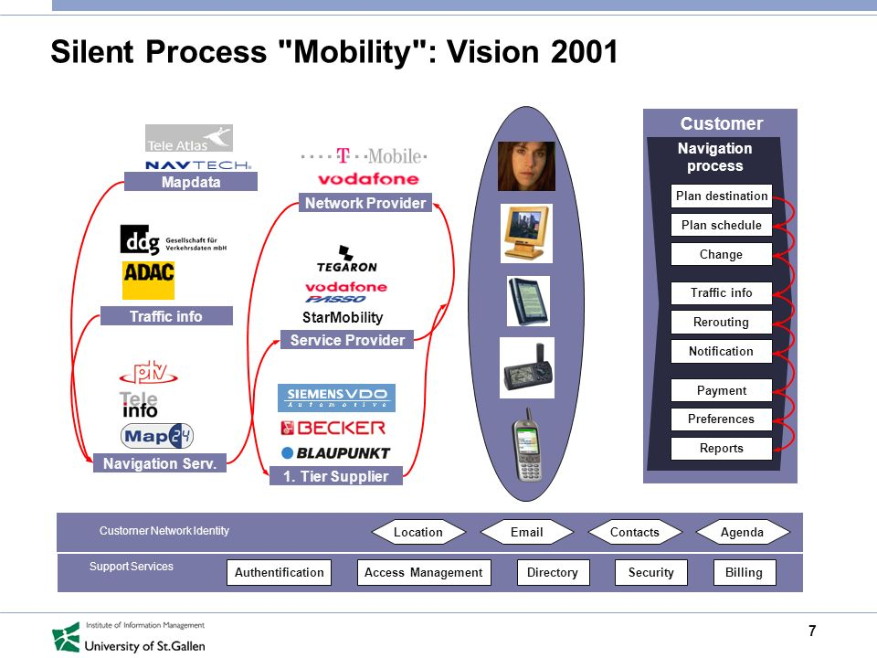 7 Silent Process Mobility : Vision 2001 Customer Navigation process Plan destination Plan schedule Change Traffic info Rerouting Notification Payment Preferences Reports Mapdata Traffic info 1.