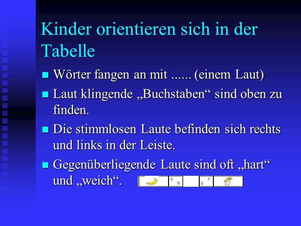 Lesen durch Schreiben – Erste Schritte Vorstellung der Tabelle Vorstellung der Tabelle Begriffe klären Begriffe klären Erklärung mit einem einfachen W