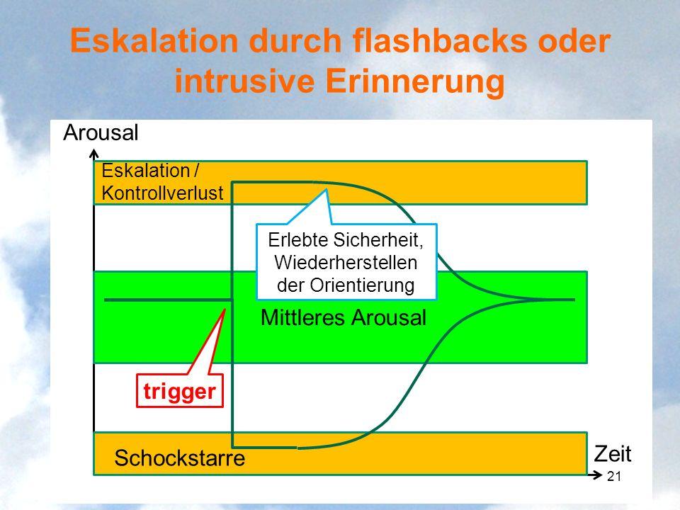 Eskalation durch flashbacks oder intrusive Erinnerung Arousal Zeit Mittleres Arousal Eskalation / Kontrollverlust Schockstarre trigger Erlebte Sicherh