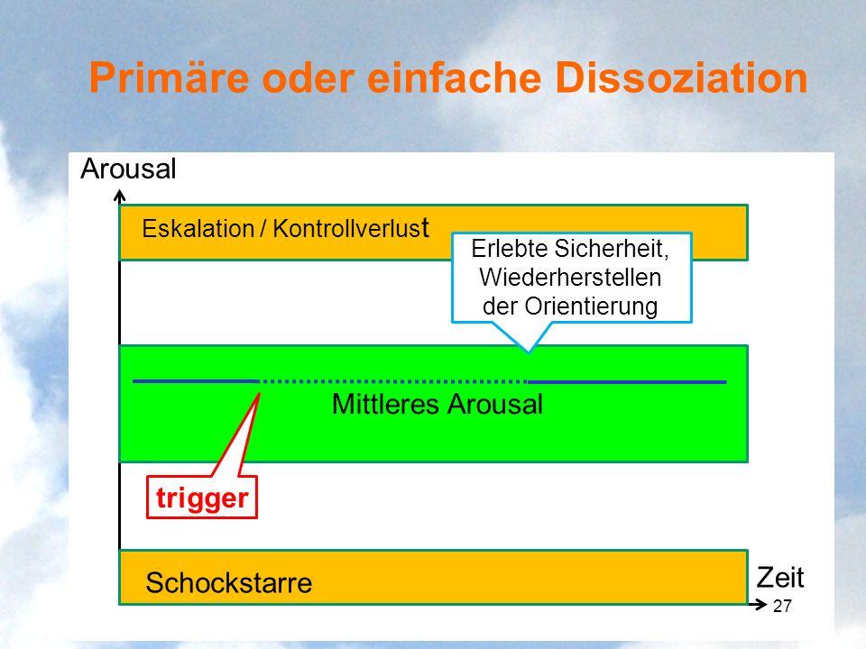 Primäre oder einfache Dissoziation Arousal Zeit Mittleres Arousal Eskalation / Kontrollverlus t Schockstarre trigger Erlebte Sicherheit, Wiederherstel