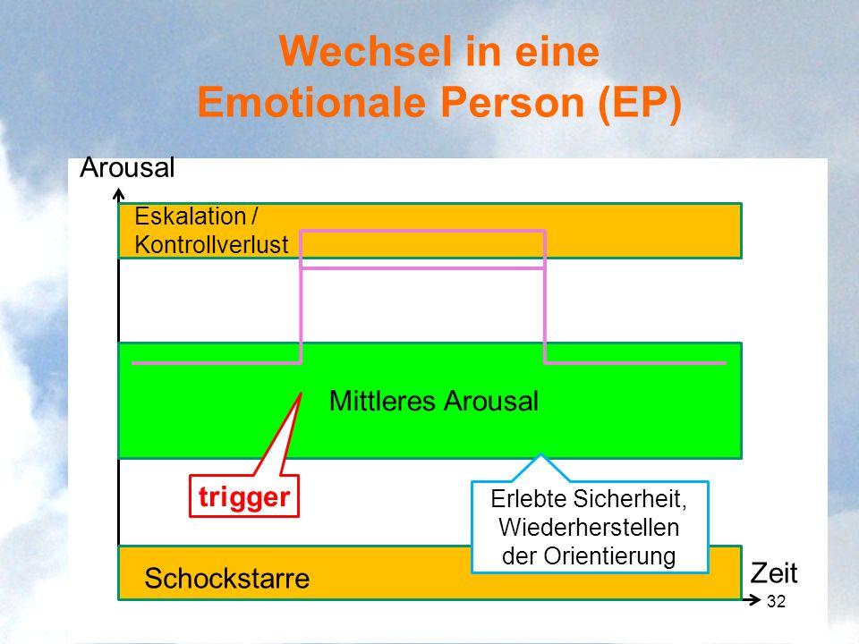 Wechsel in eine Emotionale Person (EP) Arousal Zeit Mittleres Arousal Eskalation / Kontrollverlust Schockstarre trigger Erlebte Sicherheit, Wiederhers