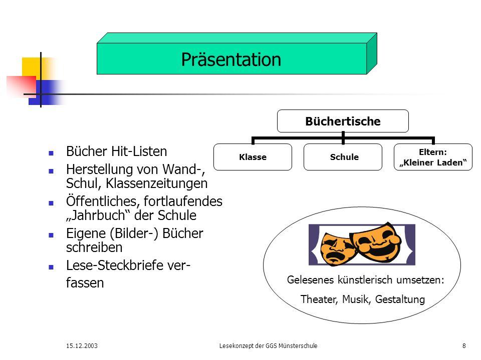 15.12.2003Lesekonzept der GGS Münsterschule9 Lern- und Förderprogramme auf dem PC nutzen Texte auf dem PC schreiben Klassen-/Wand-/Schulzeitung verfassen Buchbesprechungen ins Netz stellen bzw.
