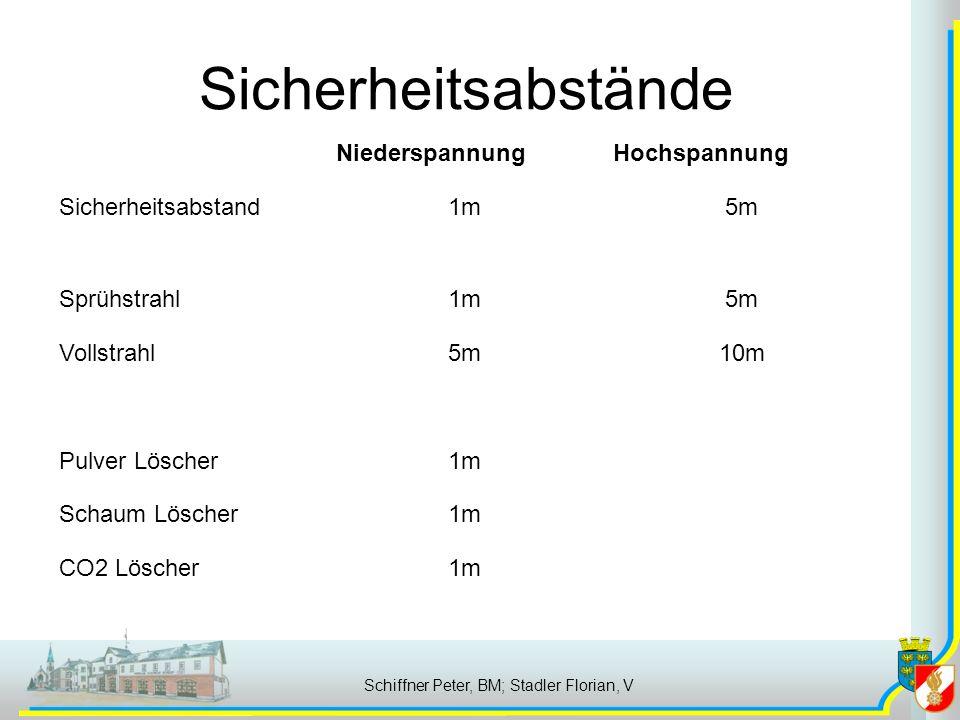 Sicherheitsabstände Schiffner Peter, BM; Stadler Florian, V NiederspannungHochspannung Sicherheitsabstand1m5m Sprühstrahl1m5m Vollstrahl5m10m Pulver Löscher1m Schaum Löscher1m CO2 Löscher1m