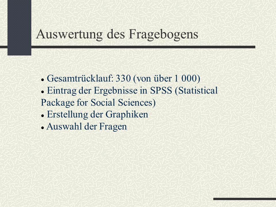 Auswertung des Fragebogens Gesamtrücklauf: 330 (von über 1 000) Eintrag der Ergebnisse in SPSS (Statistical Package for Social Sciences) Erstellung der Graphiken Auswahl der Fragen