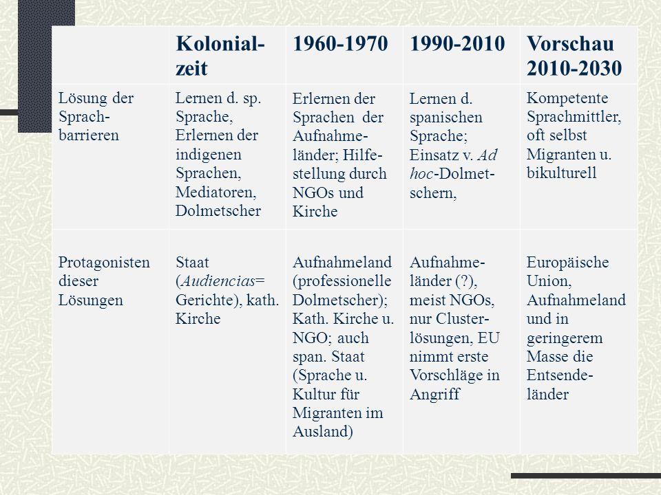 Kolonial- zeit 1960-19701990-2010Vorschau 2010-2030 Lösung der Sprach- barrieren Lernen d.