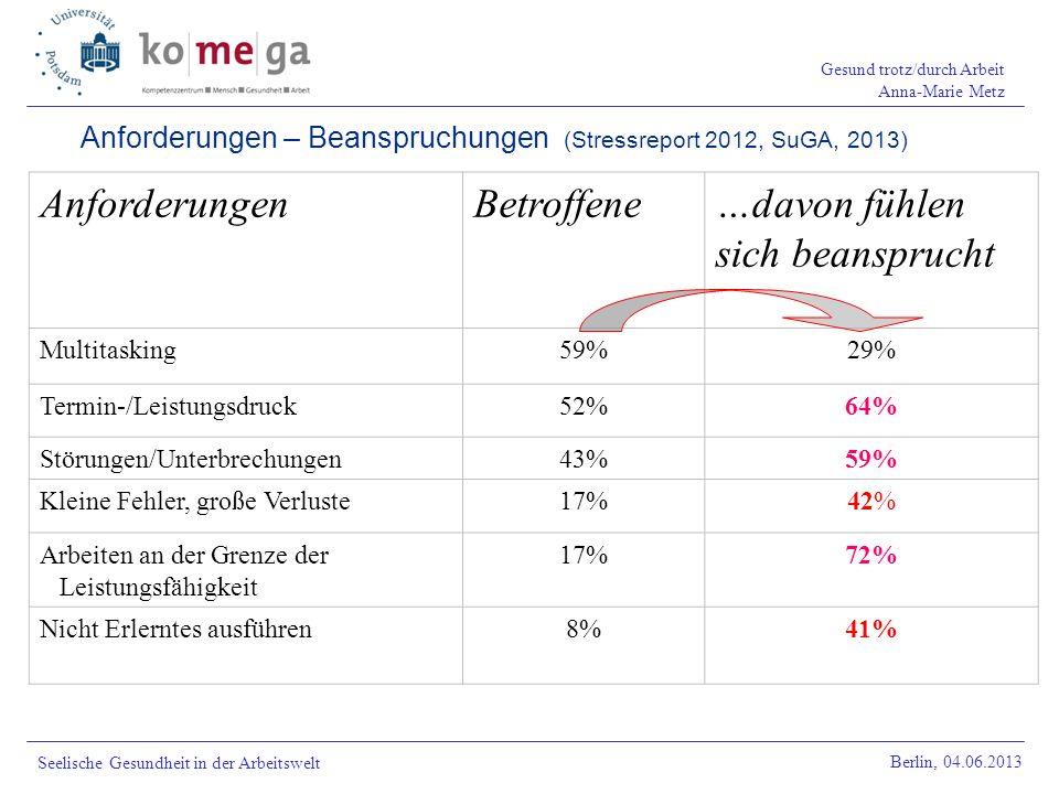 Gesund trotz/durch Arbeit Anna-Marie Metz Berlin, 04.06.2013 Seelische Gesundheit in der Arbeitswelt Anforderungen – Beanspruchungen (Stressreport 201