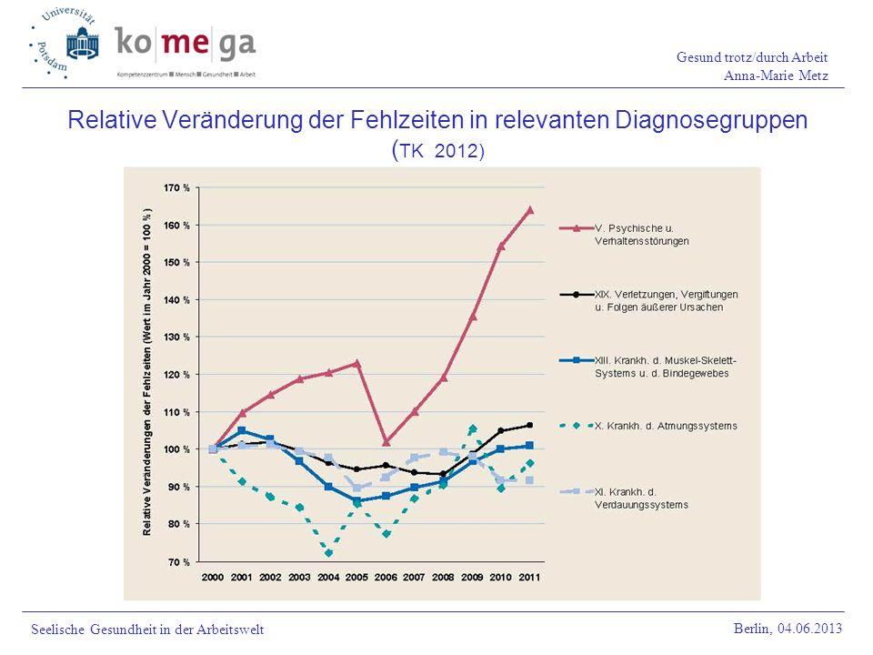 Gesund trotz/durch Arbeit Anna-Marie Metz Berlin, 04.06.2013 Seelische Gesundheit in der Arbeitswelt Relative Veränderung der Fehlzeiten in relevanten