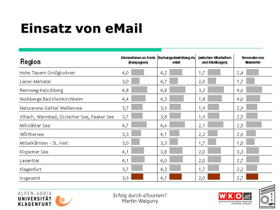 Erfolg durch eTourism? Martin Waiguny Einsatz von eMail
