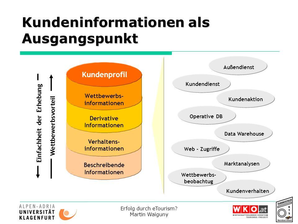 Erfolg durch eTourism? Martin Waiguny Kundeninformationen als Ausgangspunkt Kundenprofil Wettbewerbs- informationen Derivative Informationen Verhalten