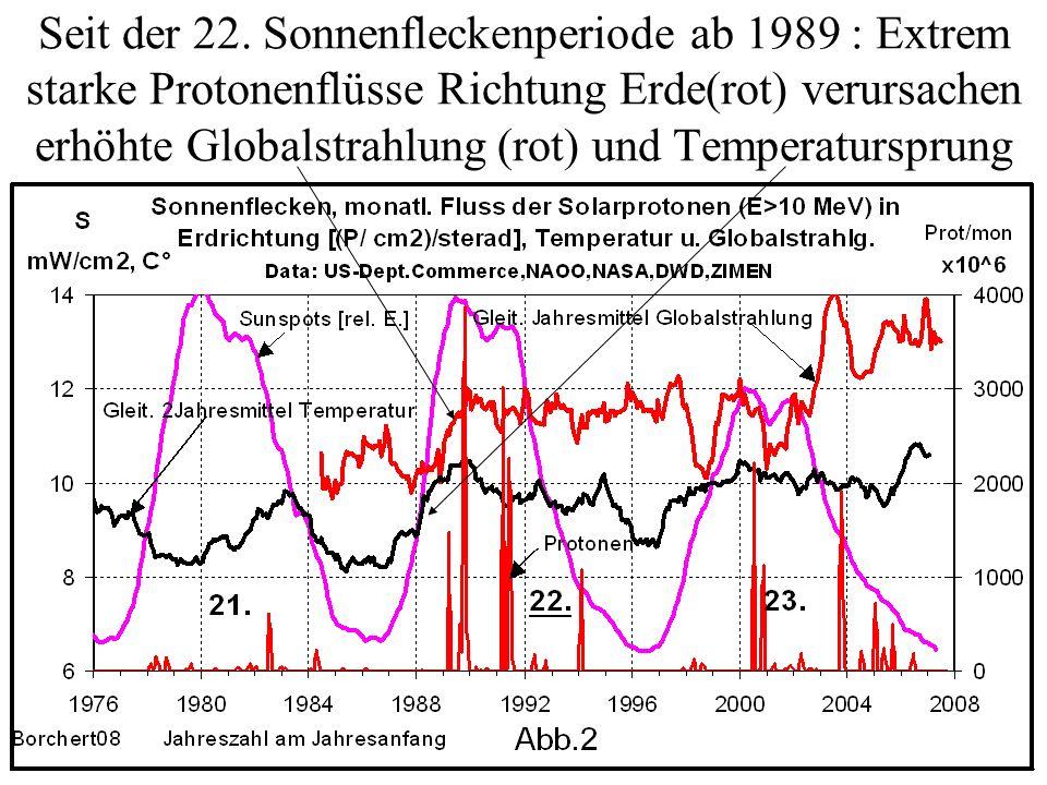 Seit der 22. Sonnenfleckenperiode ab 1989 : Extrem starke Protonenflüsse Richtung Erde(rot) verursachen erhöhte Globalstrahlung (rot) und Temperatursp