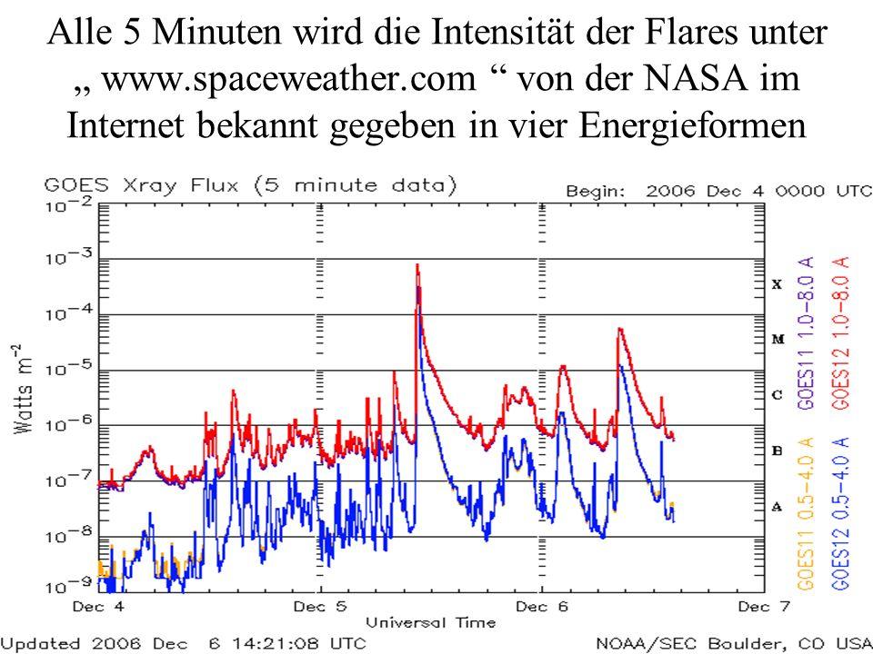 Alle 5 Minuten wird die Intensität der Flares unter www.spaceweather.com von der NASA im Internet bekannt gegeben in vier Energieformen