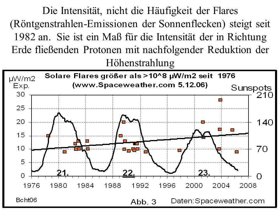 Die Intensität, nicht die Häufigkeit der Flares (Röntgenstrahlen-Emissionen der Sonnenflecken) steigt seit 1982 an. Sie ist ein Maß für die Intensität