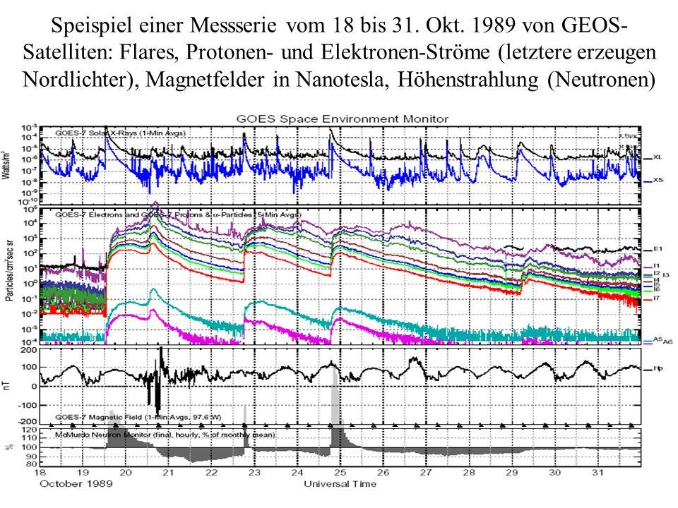 Speispiel einer Messserie vom 18 bis 31. Okt. 1989 von GEOS- Satelliten: Flares, Protonen- und Elektronen-Ströme (letztere erzeugen Nordlichter), Magn