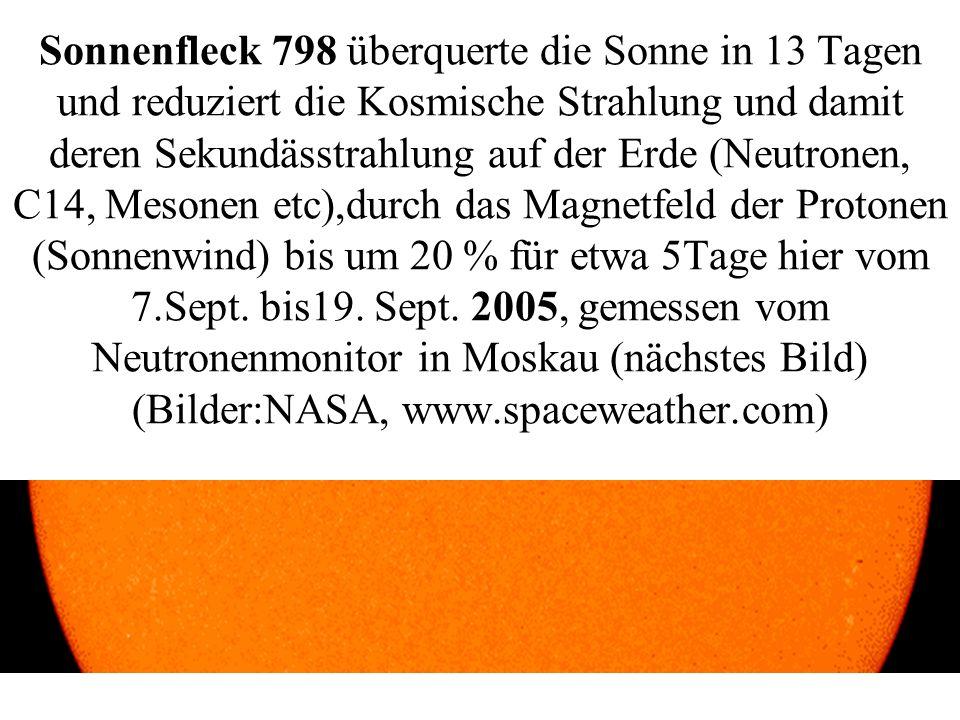 Sonnenfleck 798 überquerte die Sonne in 13 Tagen und reduziert die Kosmische Strahlung und damit deren Sekundässtrahlung auf der Erde (Neutronen, C14,