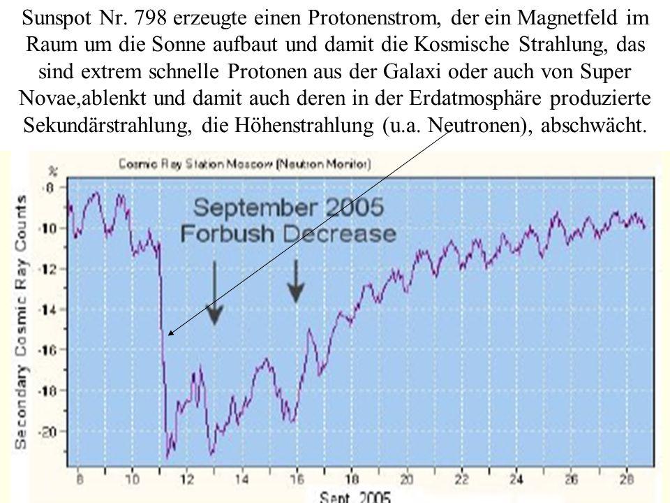 Sunspot Nr. 798 erzeugte einen Protonenstrom, der ein Magnetfeld im Raum um die Sonne aufbaut und damit die Kosmische Strahlung, das sind extrem schne