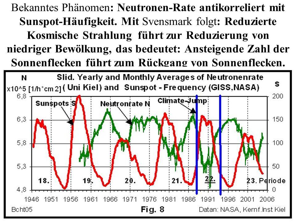 Bekanntes Phänomen: Neutronen-Rate antikorreliert mit Sunspot-Häufigkeit. Mit Svensmark folgt: Reduzierte Kosmische Strahlung führt zur Reduzierung vo