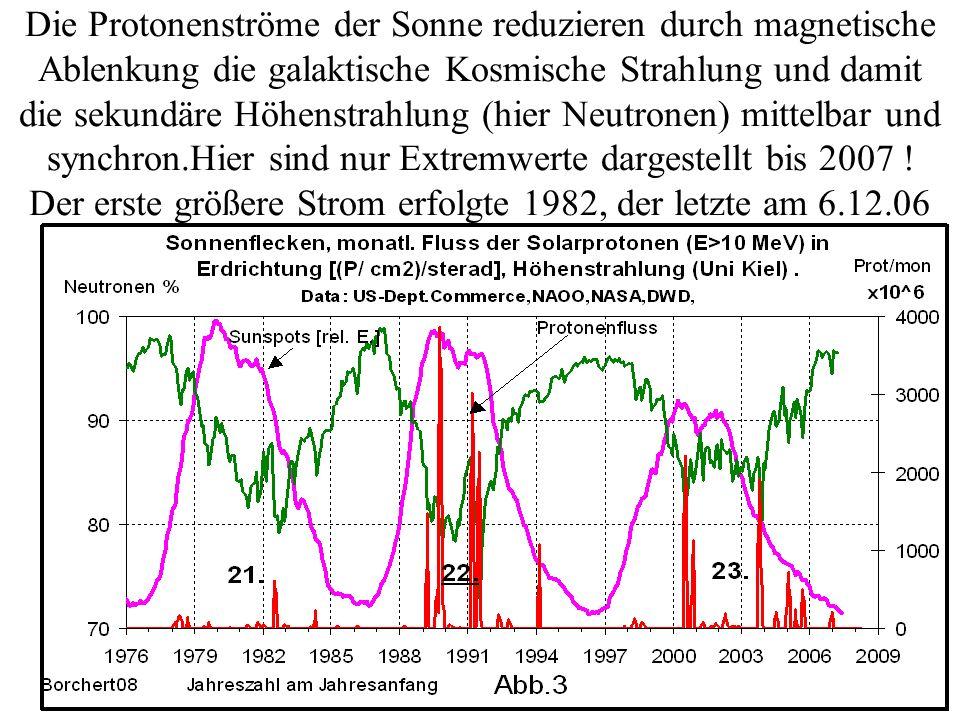 Die Protonenströme der Sonne reduzieren durch magnetische Ablenkung die galaktische Kosmische Strahlung und damit die sekundäre Höhenstrahlung (hier N