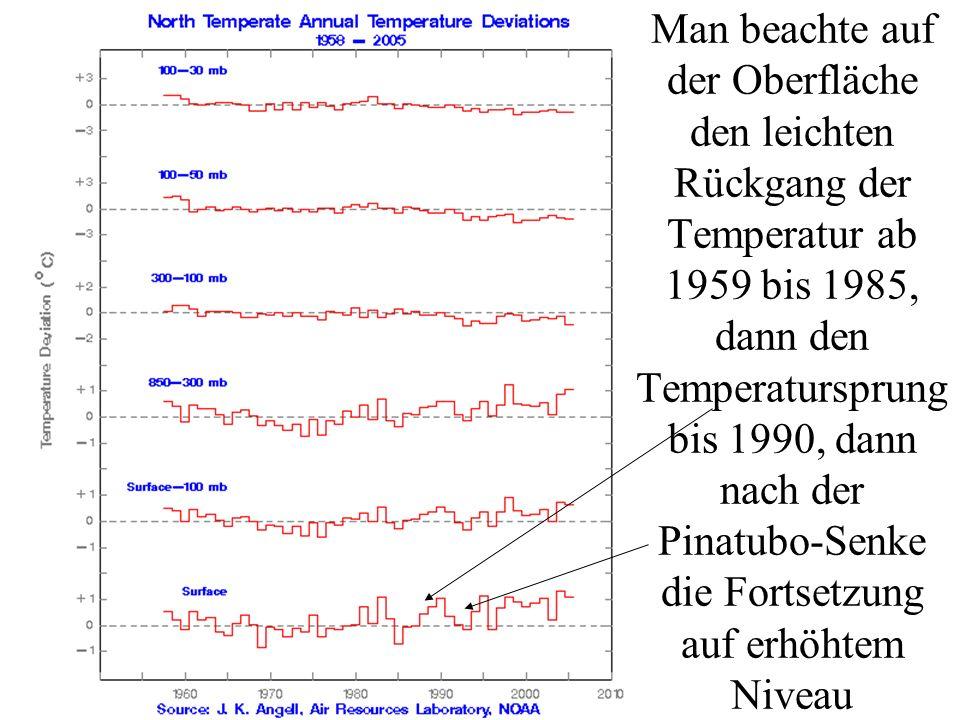 Man beachte auf der Oberfläche den leichten Rückgang der Temperatur ab 1959 bis 1985, dann den Temperatursprung bis 1990, dann nach der Pinatubo-Senke