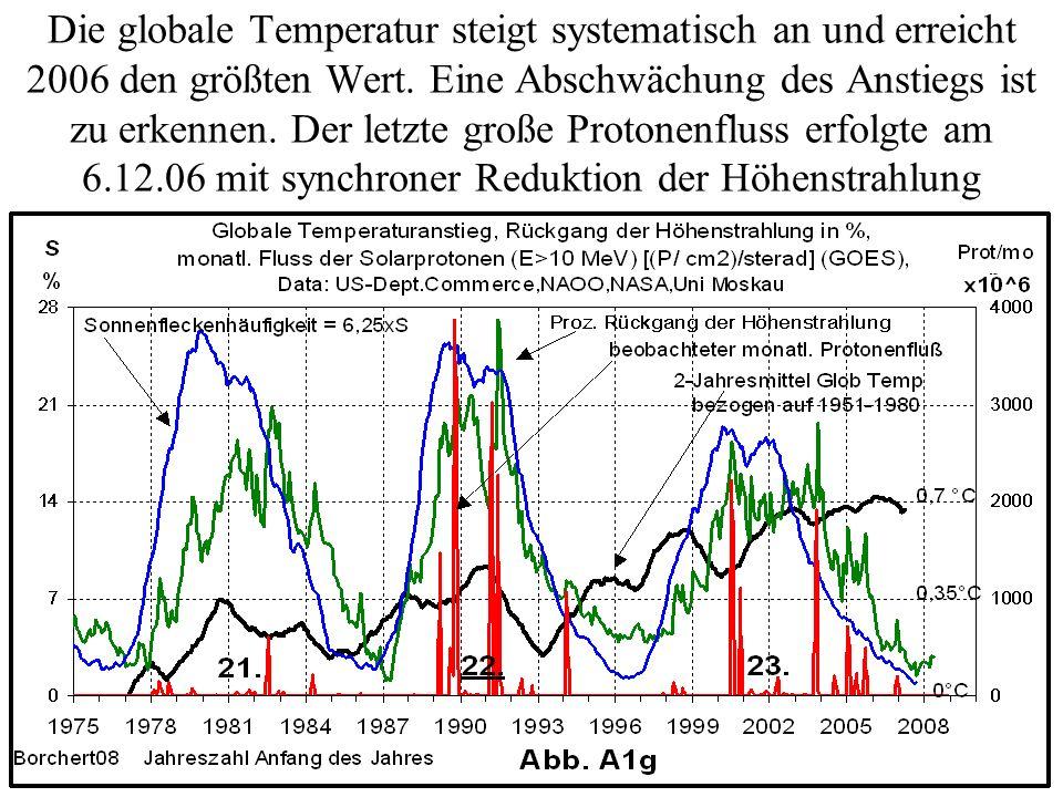 Die globale Temperatur steigt systematisch an und erreicht 2006 den größten Wert. Eine Abschwächung des Anstiegs ist zu erkennen. Der letzte große Pro