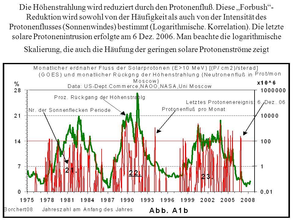 Die Höhenstrahlung wird reduziert durch den Protonenfluß. Diese Forbush- Reduktion wird sowohl von der Häufigkeit als auch von der Intensität des Prot