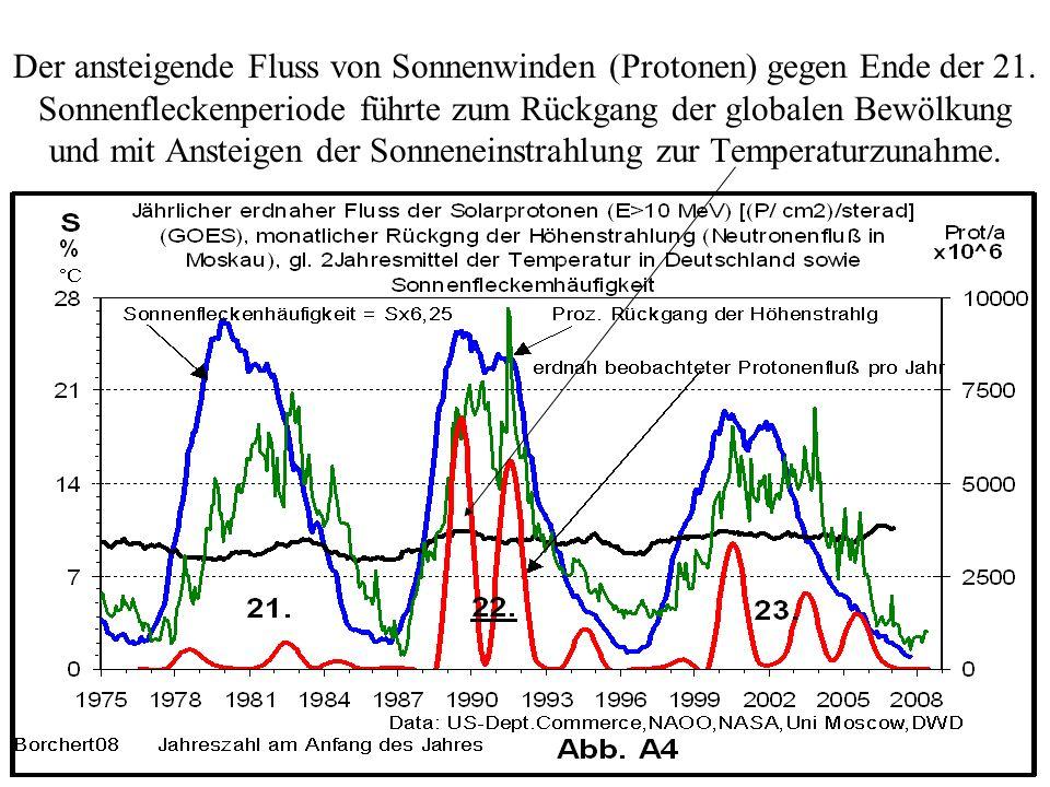 Der ansteigende Fluss von Sonnenwinden (Protonen) gegen Ende der 21. Sonnenfleckenperiode führte zum Rückgang der globalen Bewölkung und mit Ansteigen