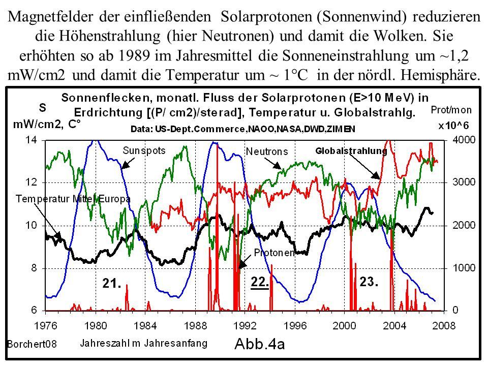 Magnetfelder der einfließenden Solarprotonen (Sonnenwind) reduzieren die Höhenstrahlung (hier Neutronen) und damit die Wolken. Sie erhöhten so ab 1989