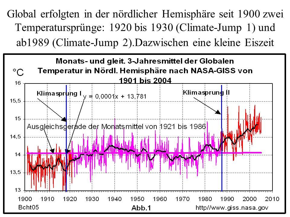 Global erfolgten in der nördlicher Hemisphäre seit 1900 zwei Temperatursprünge: 1920 bis 1930 (Climate-Jump 1) und ab1989 (Climate-Jump 2).Dazwischen