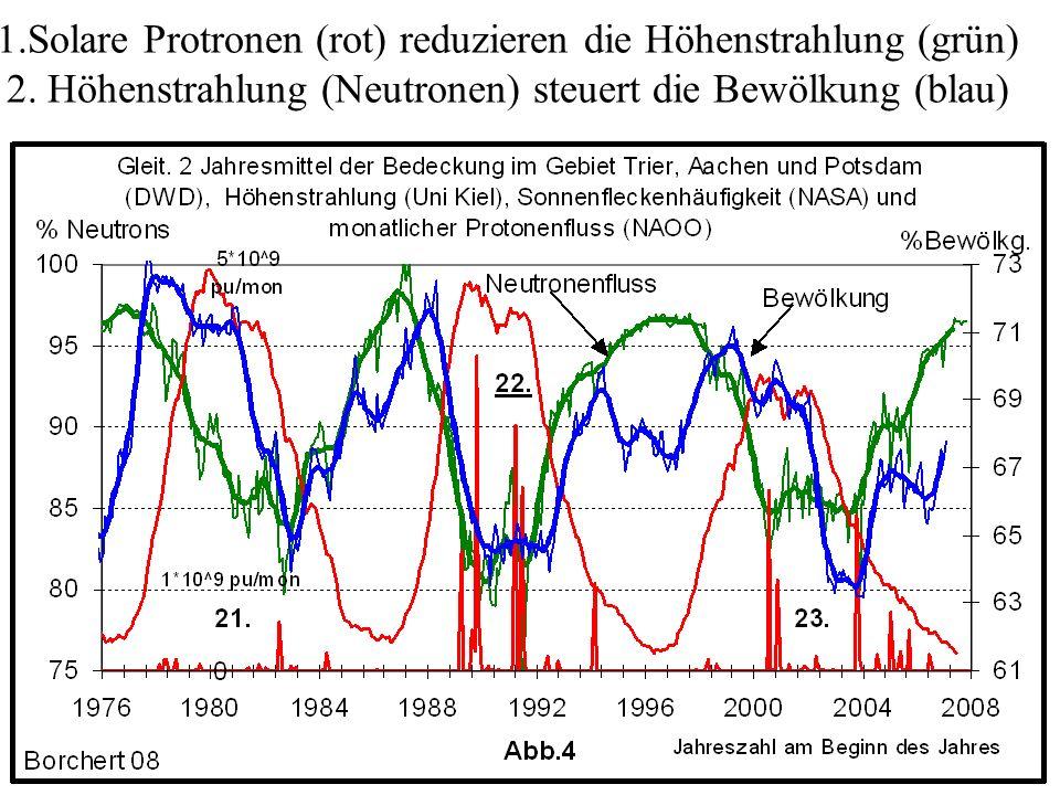 1.Solare Protronen (rot) reduzieren die Höhenstrahlung (grün) 2. Höhenstrahlung (Neutronen) steuert die Bewölkung (blau)