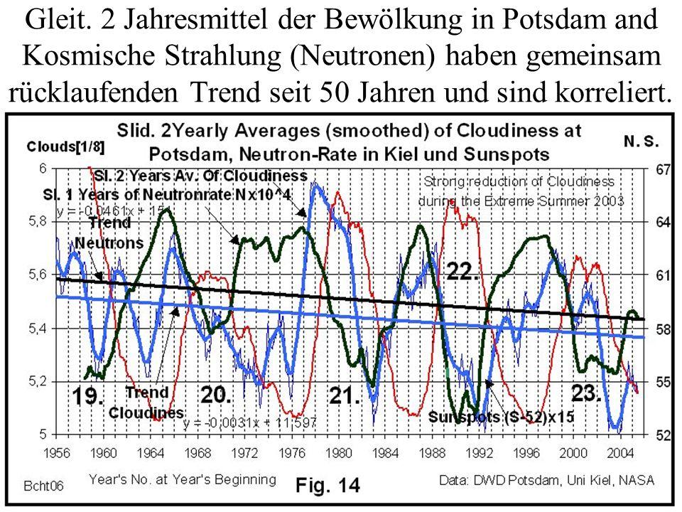 Gleit. 2 Jahresmittel der Bewölkung in Potsdam and Kosmische Strahlung (Neutronen) haben gemeinsam rücklaufenden Trend seit 50 Jahren und sind korreli