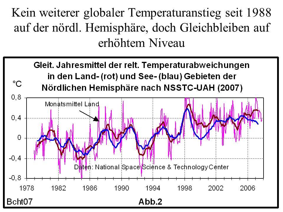 Ergebnis: Der Temperaturanstieg seit Ende der 80ziger Jahre war die Folge einer außergewöhnlichen Aktivität der Sonnenoberfläche: Die Sonne emittierte ab 1989 besonders starke Protonenströme, die zu einer starken Reduzierung der Höhenstrahlung führten.