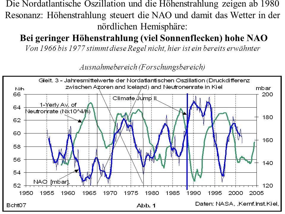 Die Nordatlantische Oszillation und die Höhenstrahlung zeigen ab 1980 Resonanz: Höhenstrahlung steuert die NAO und damit das Wetter in der nördlichen