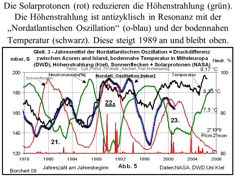 Die Solarprotonen (rot) reduzieren die Höhenstrahlung (grün). Die Höhenstrahlung ist antizyklisch in Resonanz mit der Nordatlantischen Oszillation (o-