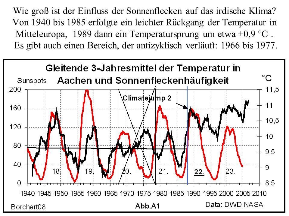 Der prozentuale Rückgang der Höhenstrahlung (hier: Reziproker Neutronenfluß)(grün) ist um etwa 10 Monate verzögert gegenüber dem der Sonnenfleckenhäufigkeit.